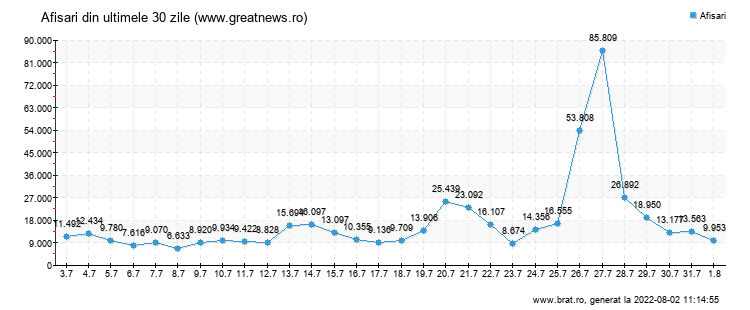 Grafic trafic total - www.greatnews.ro