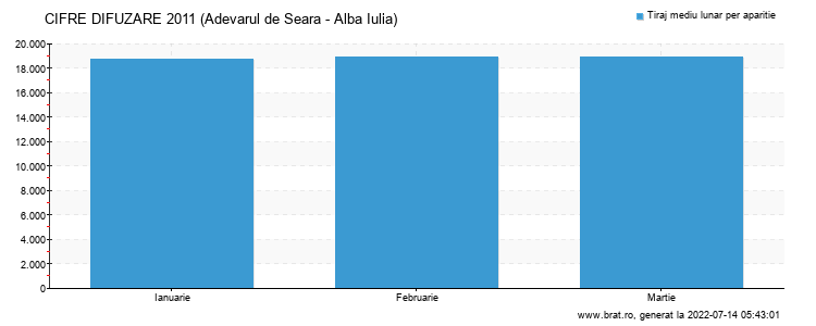 Grafic cifre difuzare - Adevarul de Seara - Alba Iulia