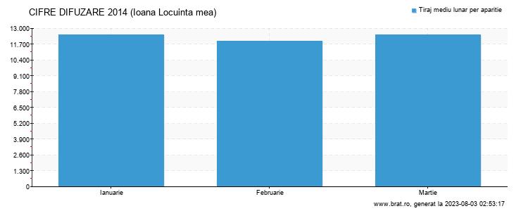 Grafic cifre difuzare - Ioana Locuinta mea