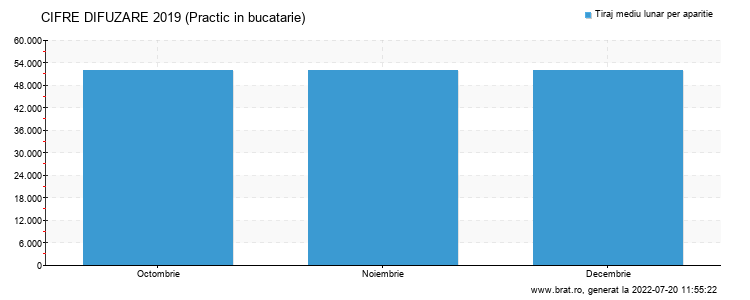 Grafic cifre difuzare - Practic in bucatarie