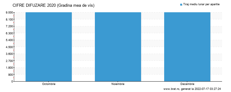 Grafic cifre difuzare - Gradina mea de vis
