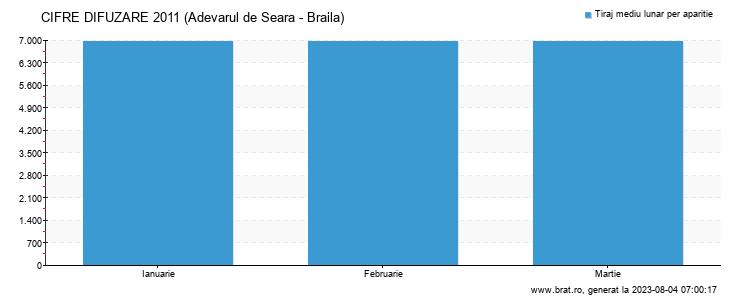 Grafic cifre difuzare - Adevarul de Seara - Braila