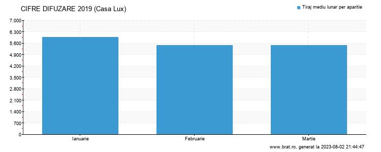 Grafic cifre difuzare - Casa Lux