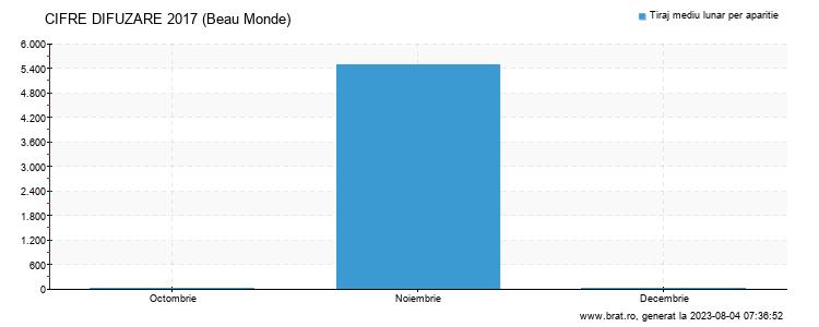 Grafic cifre difuzare - Beau Monde