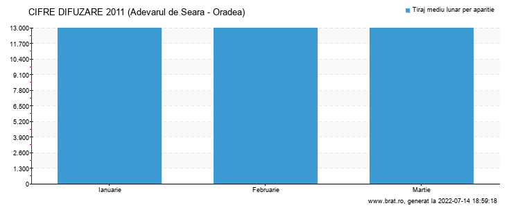 Grafic cifre difuzare - Adevarul de Seara - Oradea