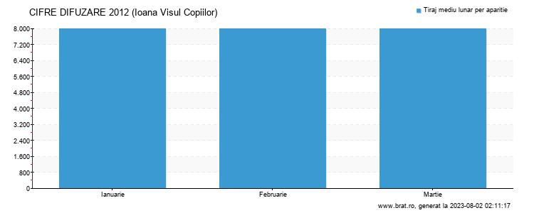 Grafic cifre difuzare - Ioana Visul Copiilor