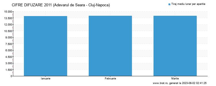 Grafic cifre difuzare - Adevarul de Seara - Cluj-Napoca