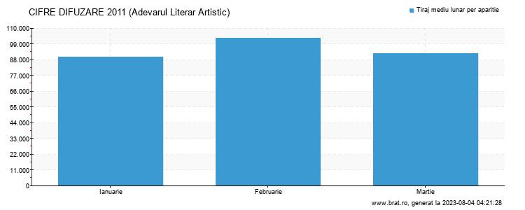 Grafic cifre difuzare - Adevarul Literar Artistic