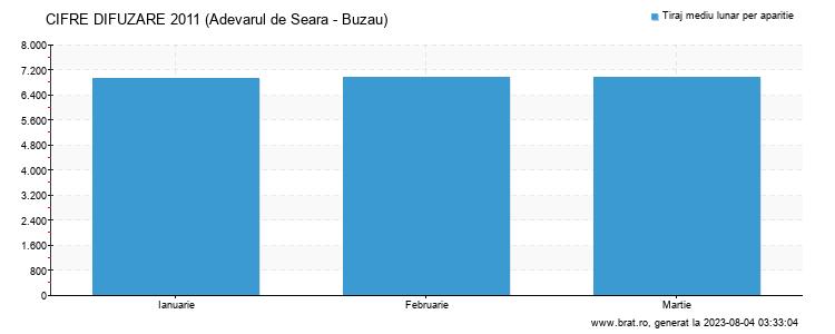 Grafic cifre difuzare - Adevarul de Seara - Buzau