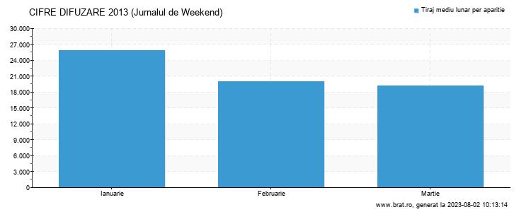 Grafic cifre difuzare - Jurnalul de Weekend