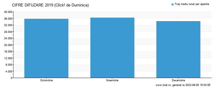 Grafic cifre difuzare - Click! de Duminica
