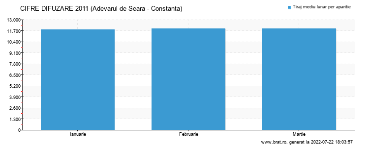 Grafic cifre difuzare - Adevarul de Seara - Constanta