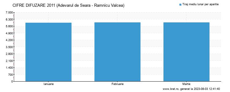 Grafic cifre difuzare - Adevarul de Seara - Ramnicu Valcea
