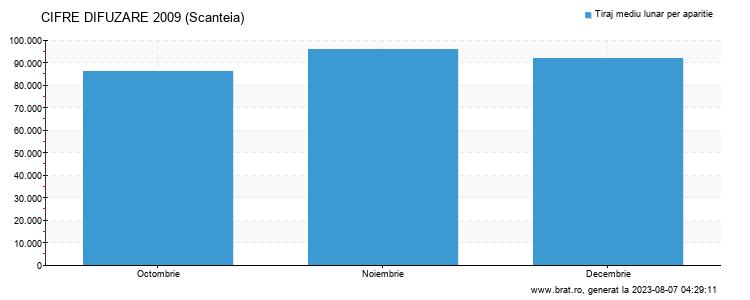 Grafic cifre difuzare - Scanteia