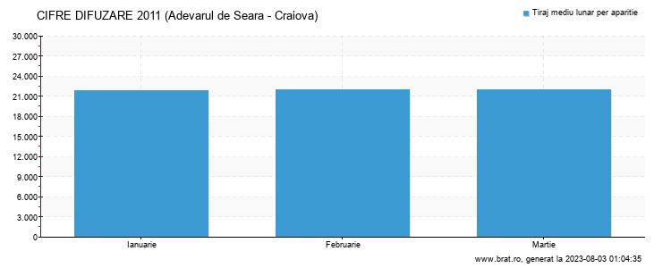 Grafic cifre difuzare - Adevarul de Seara - Craiova