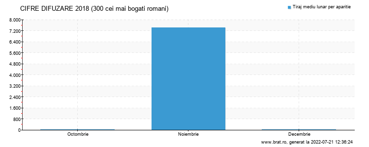 Grafic cifre difuzare - 300 cei mai bogati romani