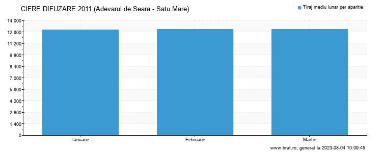 Grafic cifre difuzare - Adevarul de Seara - Satu Mare