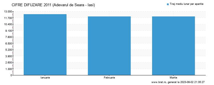 Grafic cifre difuzare - Adevarul de Seara - Iasi
