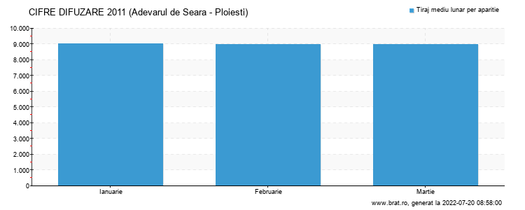 Grafic cifre difuzare - Adevarul de Seara - Ploiesti