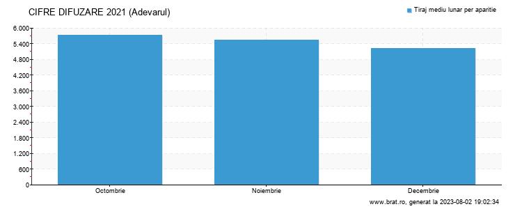 Grafic cifre difuzare - Adevarul