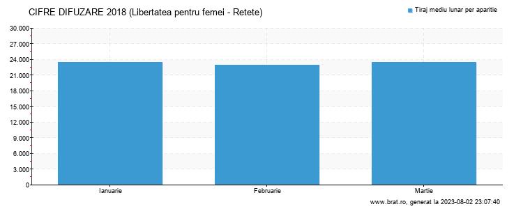 Grafic cifre difuzare - Libertatea pentru femei - Retete