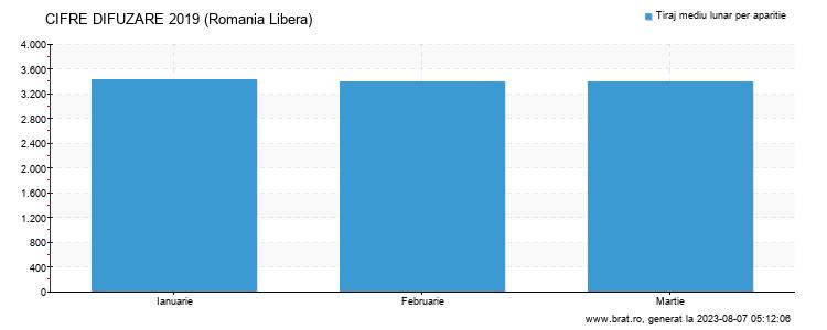 Grafic cifre difuzare - Romania Libera