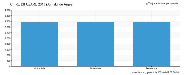 Grafic cifre difuzare - Jurnalul de Arges