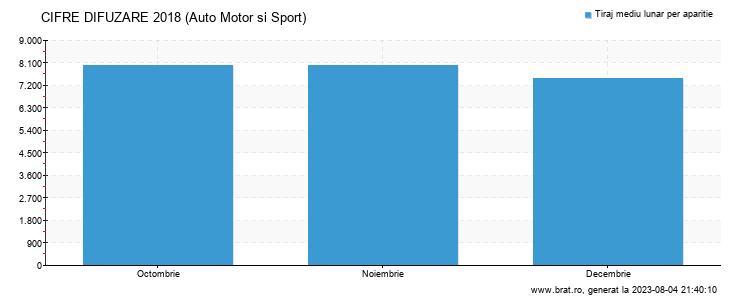 Grafic cifre difuzare - Auto Motor si Sport