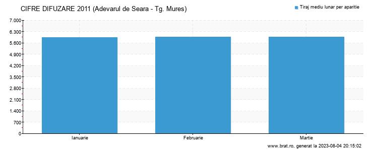 Grafic cifre difuzare - Adevarul de Seara - Tg. Mures