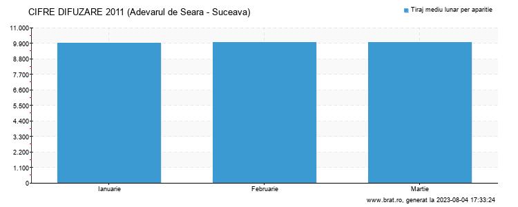 Grafic cifre difuzare - Adevarul de Seara - Suceava