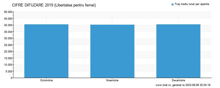 Grafic cifre difuzare - Libertatea pentru femei