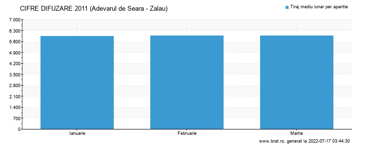 Grafic cifre difuzare - Adevarul de Seara - Zalau