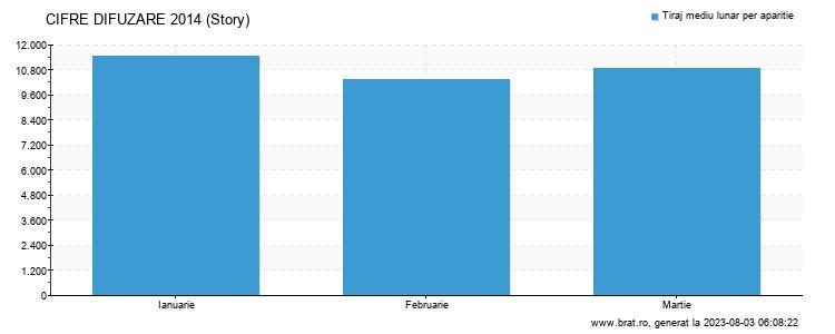 Grafic cifre difuzare - Story