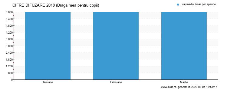 Grafic cifre difuzare - Draga mea pentru copii