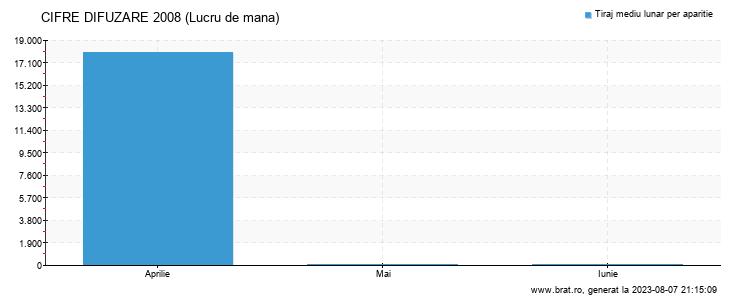 Grafic cifre difuzare - Lucru de mana