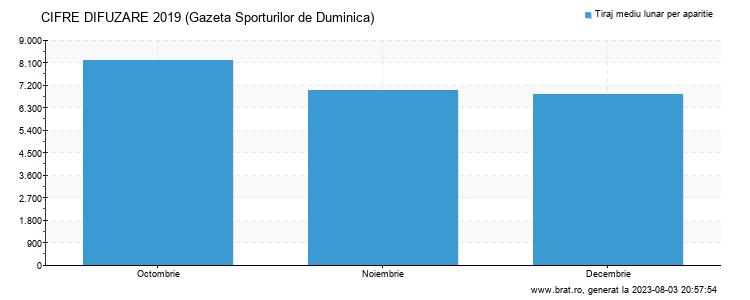 Grafic cifre difuzare - Gazeta Sporturilor de Duminica
