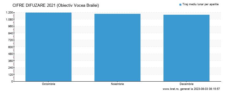 Grafic cifre difuzare - Obiectiv Vocea Brailei