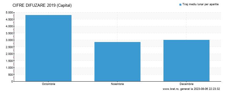 Grafic cifre difuzare - Capital