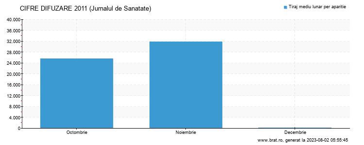 Grafic cifre difuzare - Jurnalul de Sanatate