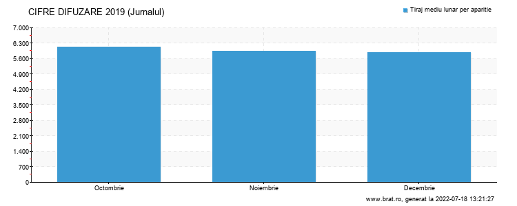 Grafic cifre difuzare - Jurnalul