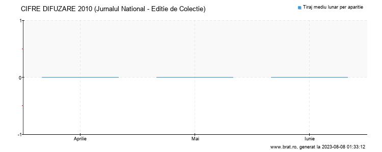Grafic cifre difuzare - Jurnalul National - Editie de Colectie