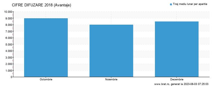Grafic cifre difuzare - Avantaje
