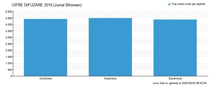 Grafic cifre difuzare - Jurnal Bihorean