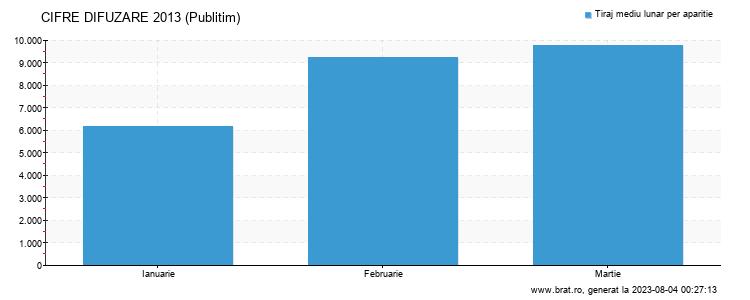 Grafic cifre difuzare - Publitim