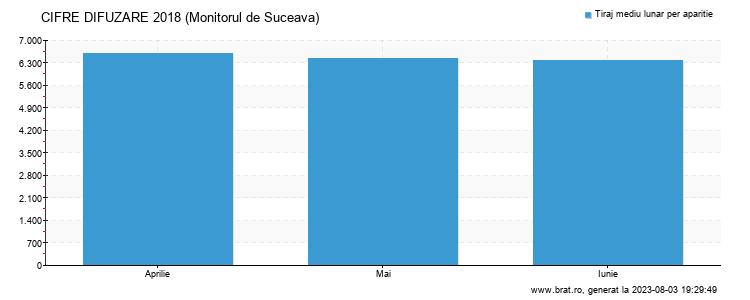 Grafic cifre difuzare - Monitorul de Suceava