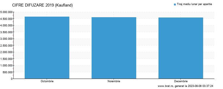 Grafic cifre difuzare - Kaufland