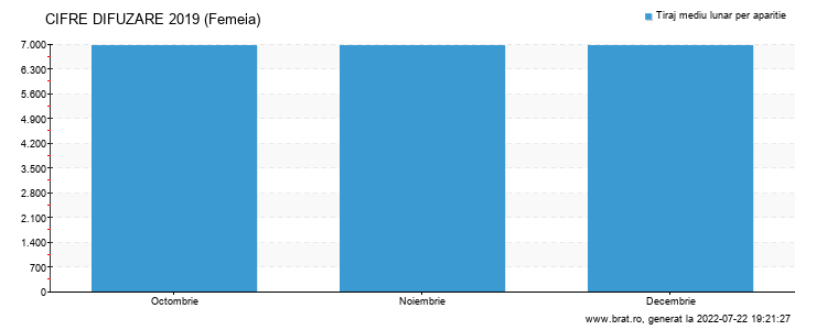 Grafic cifre difuzare - Femeia