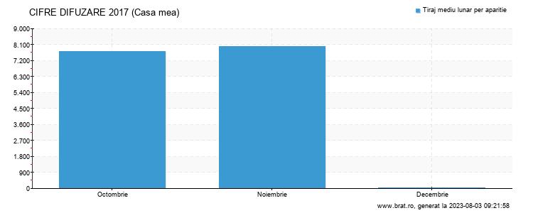 Grafic cifre difuzare - Casa mea