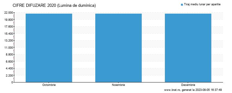Grafic cifre difuzare - Lumina de duminica