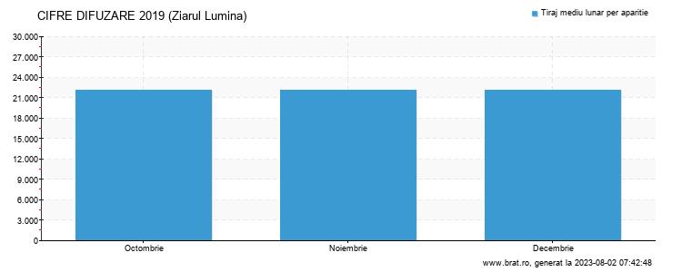 Grafic cifre difuzare - Ziarul Lumina